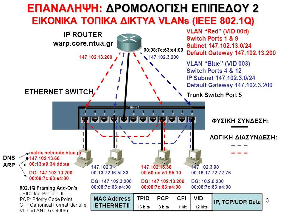 3 ΕΠΑΝΑΛΗΨΗ: ΔΡΟΜΟΛΟΓΙΣΗ ΕΠΙΠΕΔΟΥ 2 ΕΙΚΟΝΙΚΑ ΤΟΠΙΚΑ ΔΙΚΤΥΑ VLANs (IEEE 802.1Q) VLAN Red (VID 00d) Switch Ports 1 & 9 Subnet 147.102.13.0/24 Default Gateway 147.102.13.200 VLAN Blue (VID 003) Switch Ports 4 & 12 IP Subnet 147.102.3.0/24 Default Gateway 147.102.3.200 Trunk Switch Port 5 ETHERNET SWITCH IP ROUTER warp.core.ntua.gr ΦΥΣΙΚΗ ΣΥΝΔΕΣΗ: ΛΟΓΙΚΗ ΔΙΑΣΥΝΔΕΣΗ: matrix.netmode.ntua.gr 147.102.13.60 00:13:a9:34:dd:aa DG: 147.102.13.200 00:08:7c:63:e4:00 147.102.3.1 00:13:72:f6:5f:83 DG: 147.102.3.200 00:08:7c:63:e4:00 147.102.13.38 00:50:da:51:95:10 DG: 147.102.13.200 00:08:7c:63:e4:00 147.102.3.90 00:16:17:72:72:76 DG: 10.2.0.200 00:08:7c:63:e4:00 147.102.13.200147.102.3.200 TPIDPCPCFIVID 16 bits3 bits1 bit12 bits MAC Address ETHERNET II IP, TCP/UDP, Data 802.1Q Framing Add-On's TPID: Tag Protocol ID PCP: Priority Code Point CFI: Canonical Format Identifier VID: VLAN ID (< 4096) 00:08:7c:63:e4:00 ARP DNS