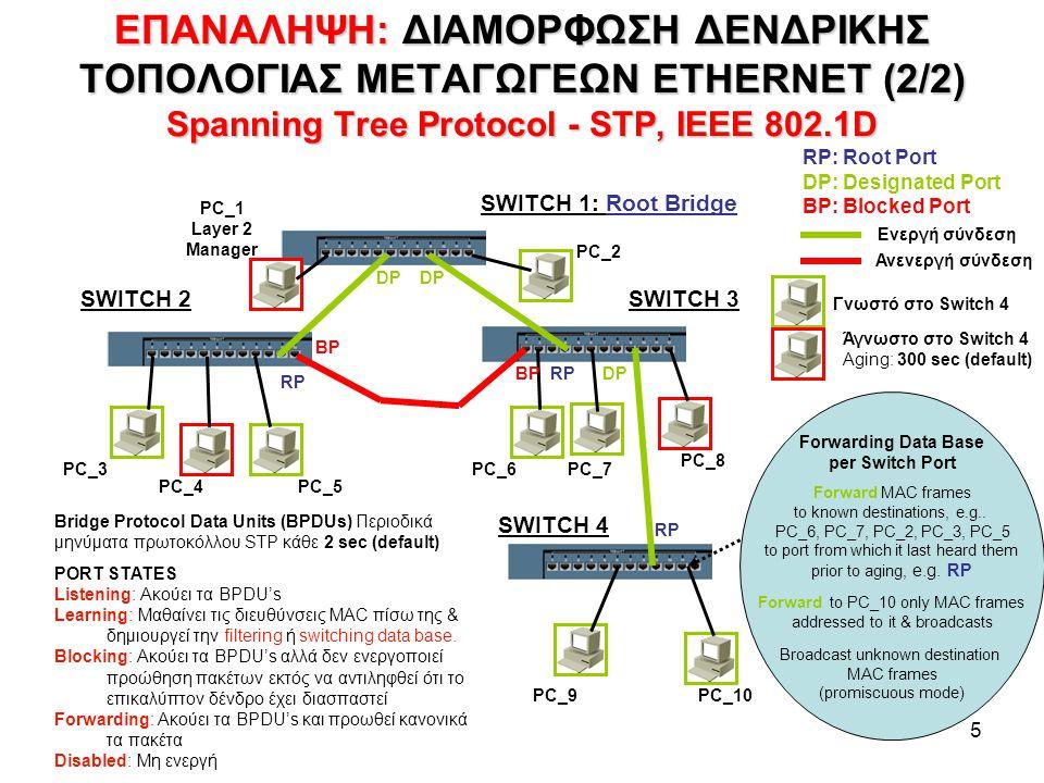 5 ΕΠΑΝΑΛΗΨΗ: ΔΙΑΜΟΡΦΩΣΗ ΔΕΝΔΡΙΚΗΣ ΤΟΠΟΛΟΓΙΑΣ ΜΕΤΑΓΩΓΕΩΝ ETHERNET (2/2) Spanning Tree Protocol - STP, IEEE 802.1D SWITCH 1: Root Bridge SWITCH 3SWITCH 2 SWITCH 4 RP DP BP RP: Root Port DP: Designated Port BP: Blocked Port PC_4 PC_3PC_6 PC_5 PC_8 PC_7 PC_2 PC_1 Layer 2 Manager PC_10PC_9 PORT STATES Listening: Ακούει τα BPDU's Learning: Μαθαίνει τις διευθύνσεις MAC πίσω της & δημιουργεί την filtering ή switching data base.