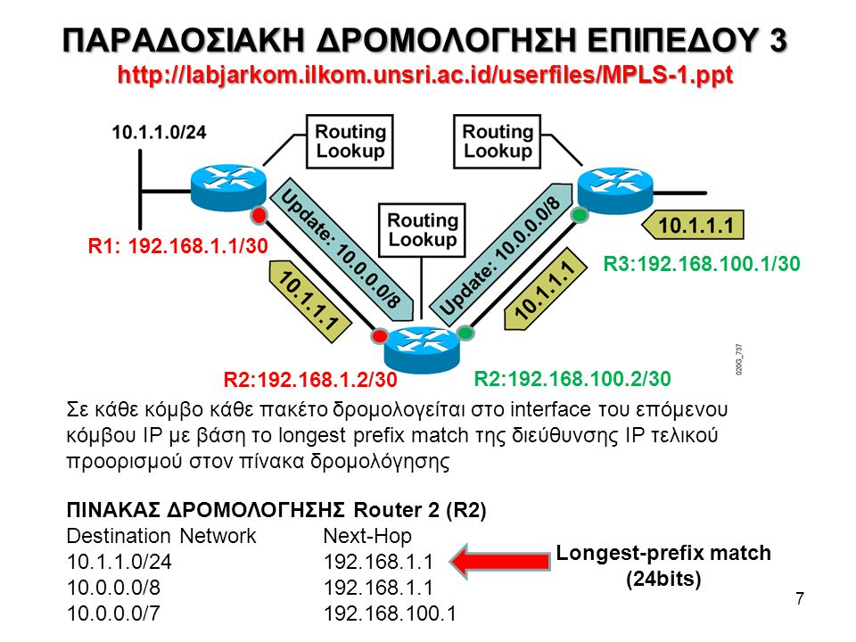 ΠΑΡΑΔΟΣΙΑΚΗ ΔΡΟΜΟΛΟΓΗΣΗ ΕΠΙΠΕΔΟΥ 3 http://labjarkom.ilkom.unsri.ac.id/userfiles/MPLS-1.ppt 7 Σε κάθε κόμβο κάθε πακέτο δρομολογείται στο interface του επόμενου κόμβου IP με βάση το longest prefix match της διεύθυνσης IP τελικού προορισμού στον πίνακα δρομολόγησης ΠΙΝΑΚΑΣ ΔΡΟΜΟΛΟΓΗΣΗΣ Router 2 (R2) Destination NetworkNext-Hop 10.1.1.0/24192.168.1.1 10.0.0.0/8192.168.1.1 10.0.0.0/7192.168.100.1 R1: 192.168.1.1/30 R2:192.168.100.2/30 R2:192.168.1.2/30 R3:192.168.100.1/30 Longest-prefix match (24bits)