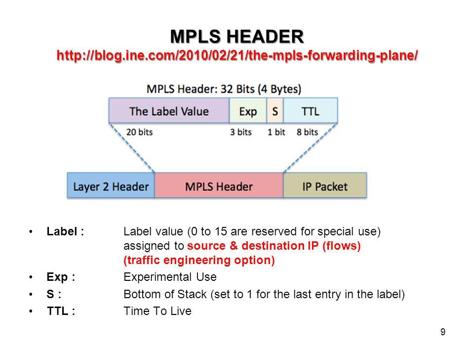 ΕΥΦΥΗ – ΠΡΟΓΡΑΜΜΑΤΙΖΟΜΕΝΑ ΔΙΚΤΥΑ Software Defined Networks (SDN) – OpenFlow Protocol https://www.opennetworking.org 10 Separate Control-Data plane (Διακριτό επίπεδο ελέγχου, έξω από το δίκτυο προώθησης δεδομένων) Network Programmability (Διαχειριστής Δικτύου, Εξουσιοδοτημένοι χρήστες) L2 topologies (OpenFlow- enabled Ethernet switches)