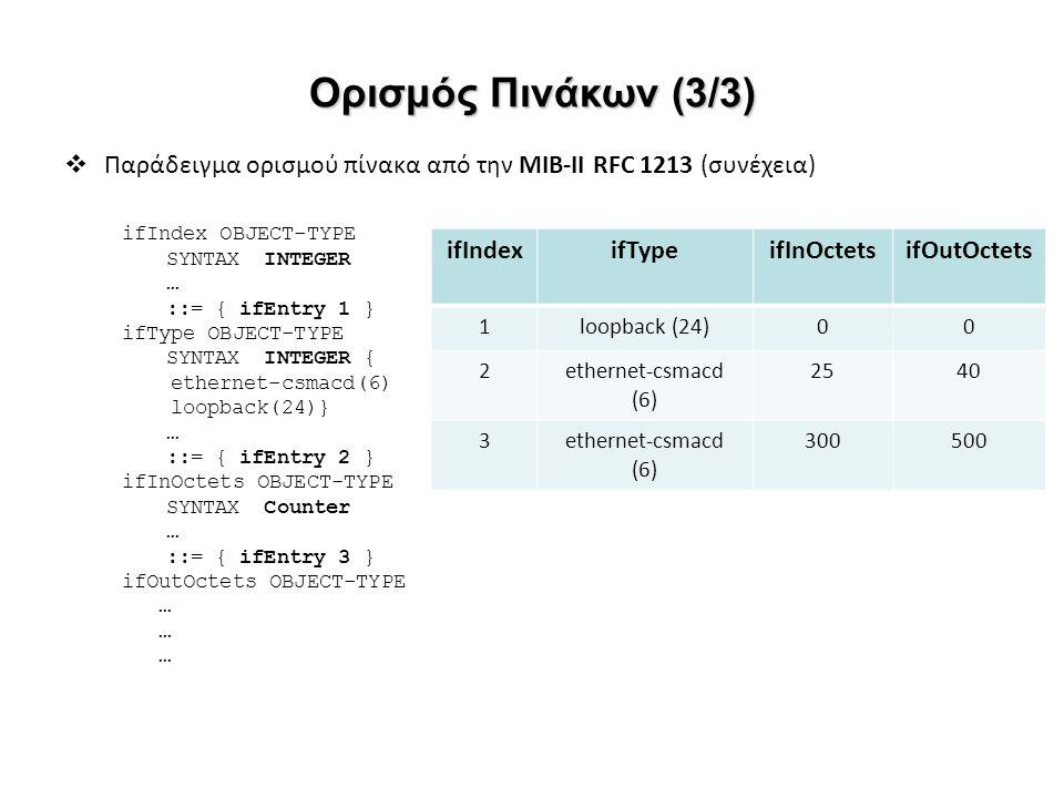  Παράδειγμα ορισμού πίνακα από την ΜΙΒ-II RFC 1213 (συνέχεια) ifIndex OBJECT-TYPE SYNTAX INTEGER … ::= { ifEntry 1 } ifType OBJECT-TYPE SYNTAX INTEGE