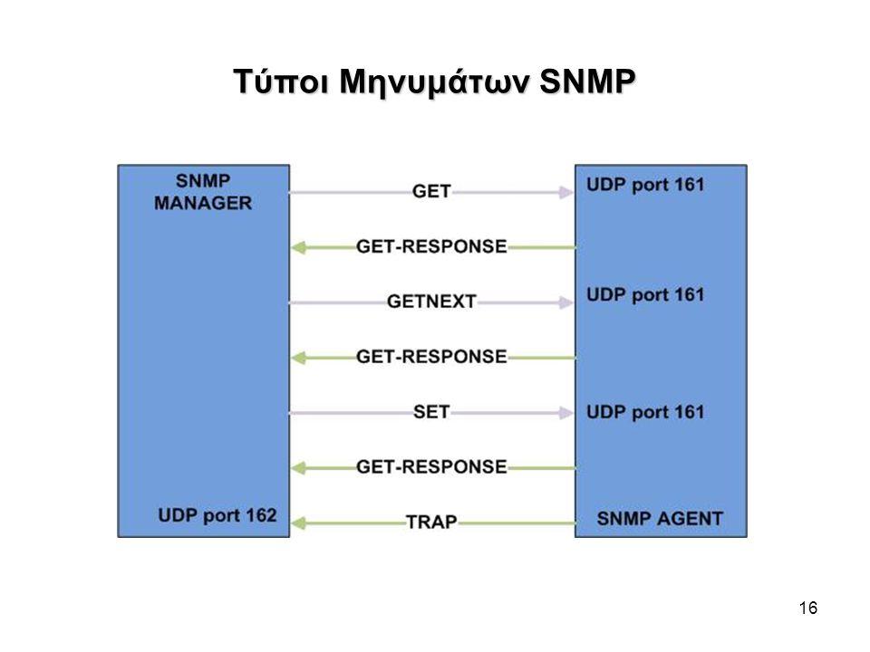 Τύποι Μηνυμάτων SNMP 16