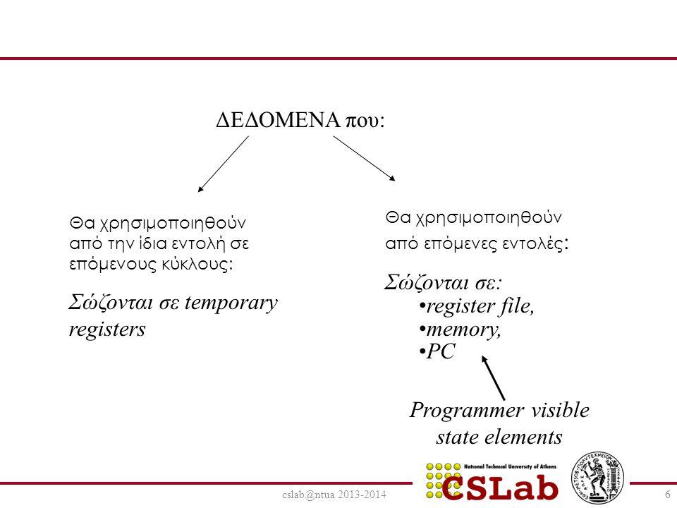 cslab@ntua 2013-20146 ΔΕΔΟΜΕΝΑ που: Θα χρησιμοποιηθούν από την ίδια εντολή σε επόμενους κύκλους: Σώζονται σε temporary registers Θα χρησιμοποιηθούν απ