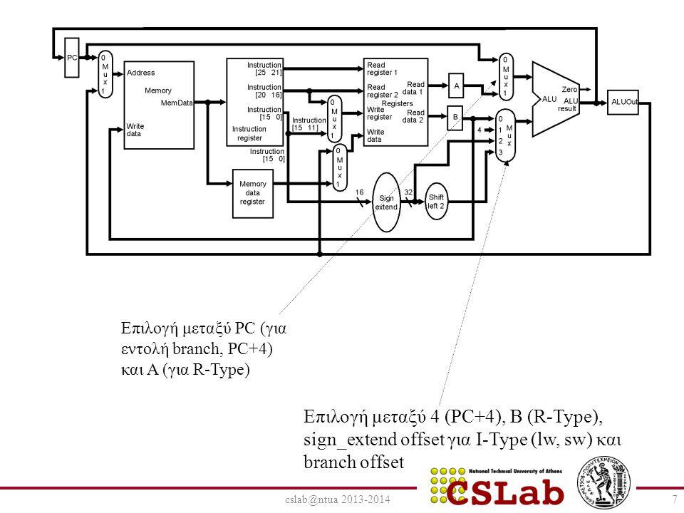 cslab@ntua 2013-20147 Επιλογή μεταξύ PC (για εντολή branch, PC+4) και Α (για R-Type) Επιλογή μεταξύ 4 (PC+4), B (R-Type), sign_extend offset για Ι-Typ