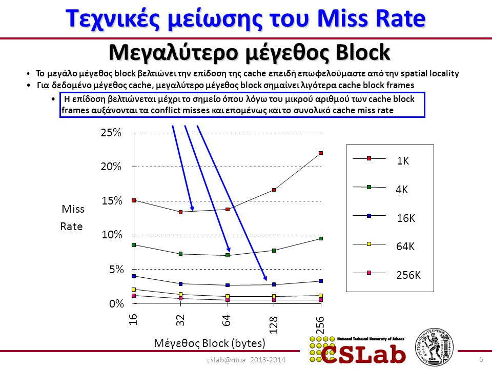 Τεχνικές μείωσης του Miss Rate Μεγαλύτερο μέγεθος Block Το μεγάλο μέγεθος block βελτιώνει την επίδοση της cache επειδή επωφελούμαστε από την spatial locality Για δεδομένο μέγεθος cache, μεγαλύτερο μέγεθος block σημαίνει λιγότερα cache block frames Η επίδοση βελτιώνεται μέχρι το σημείο όπου λόγω του μικρού αριθμού των cache block frames αυξάνονται τα conflict misses και επομένως και το συνολικό cache miss rate 6 cslab@ntua 2013-2014