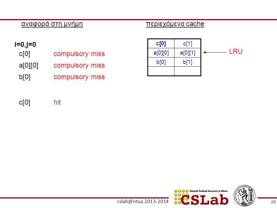 αναφορά στη μνήμηπεριεχόμενα cache c[0]c[1] a[0][0]a[0][1] b[0]b[1] i=0,j=0 c[0]compulsory miss a[0][0]compulsory miss b[0]compulsory miss c[0]hit LRU