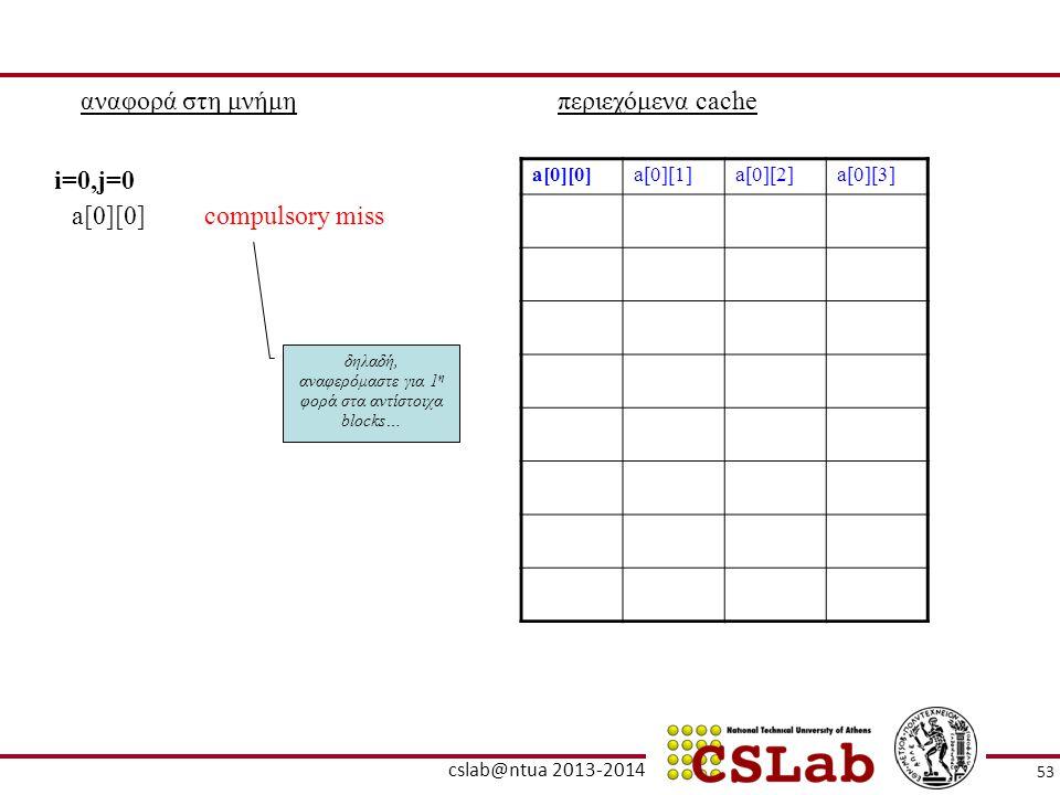 αναφορά στη μνήμηπεριεχόμενα cache a[0][0]a[0][1]a[0][2]a[0][3] a[0][0]compulsory miss i=0,j=0 δηλαδή, αναφερόμαστε για 1 η φορά στα αντίστοιχα blocks