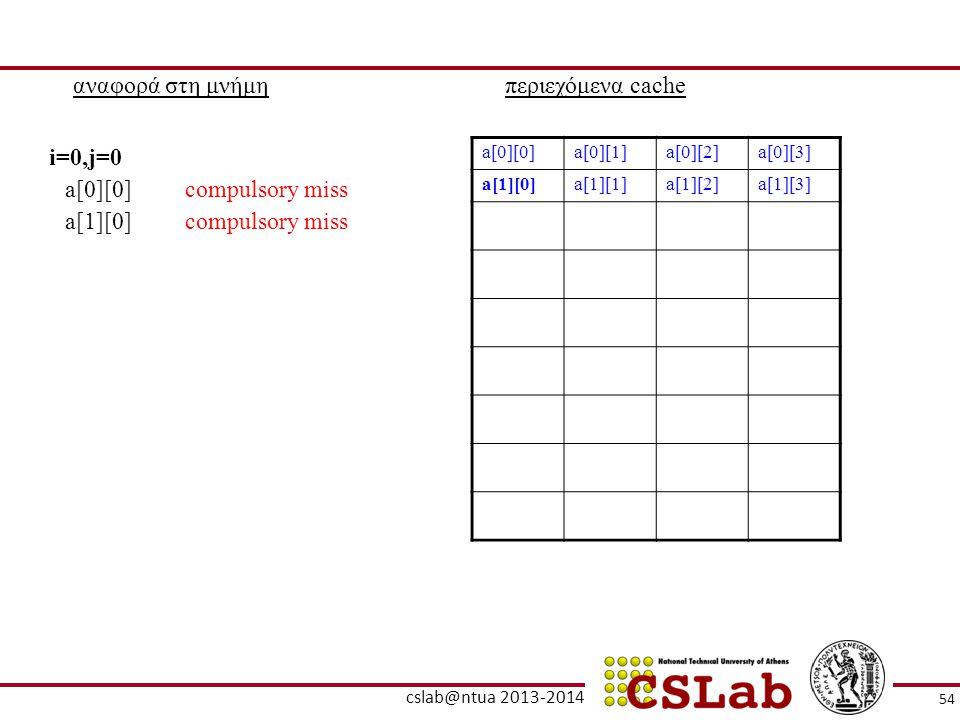 αναφορά στη μνήμηπεριεχόμενα cache a[0][0]a[0][1]a[0][2]a[0][3] a[1][0]a[1][1]a[1][2]a[1][3] a[0][0]compulsory miss i=0,j=0 a[1][0]compulsory miss 54