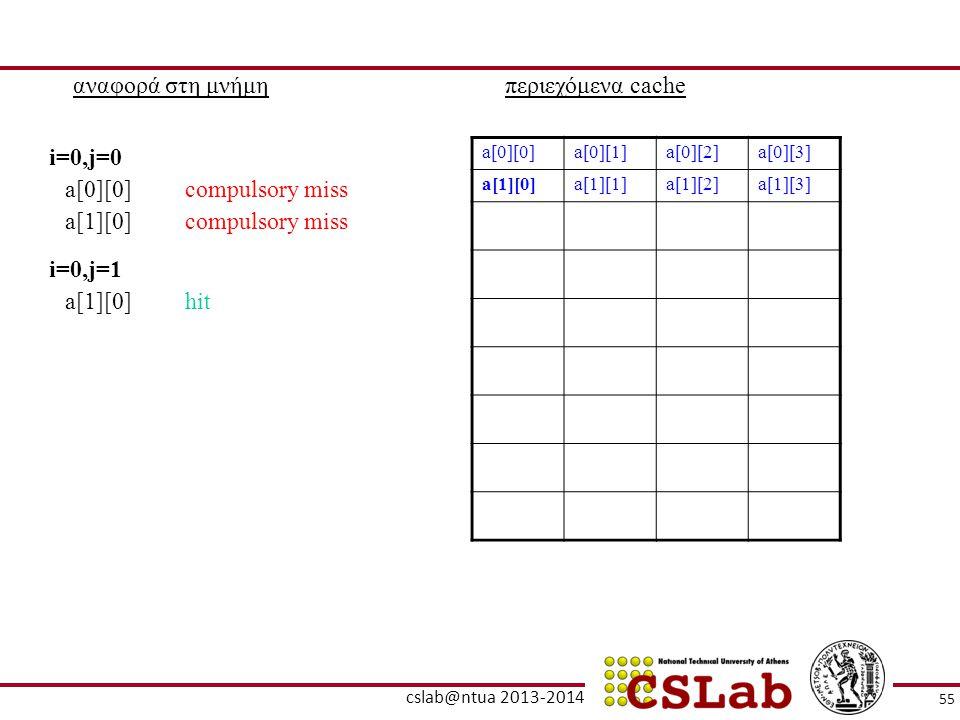 αναφορά στη μνήμηπεριεχόμενα cache a[0][0]a[0][1]a[0][2]a[0][3] a[1][0]a[1][1]a[1][2]a[1][3] a[0][0]compulsory miss i=0,j=0 a[1][0]compulsory miss a[1