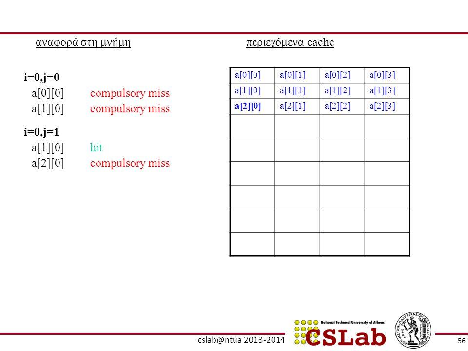 αναφορά στη μνήμηπεριεχόμενα cache a[0][0]a[0][1]a[0][2]a[0][3] a[1][0]a[1][1]a[1][2]a[1][3] a[2][0]a[2][1]a[2][2]a[2][3] a[0][0]compulsory miss i=0,j