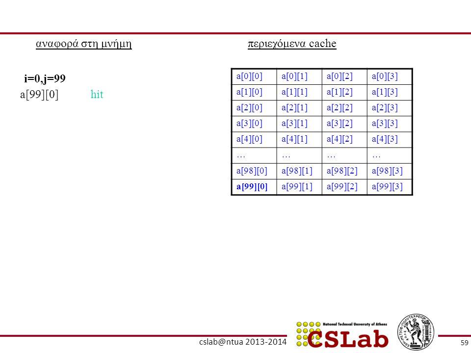 αναφορά στη μνήμηπεριεχόμενα cache a[0][0]a[0][1]a[0][2]a[0][3] a[1][0]a[1][1]a[1][2]a[1][3] a[2][0]a[2][1]a[2][2]a[2][3] a[3][0]a[3][1]a[3][2]a[3][3]