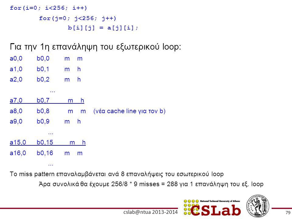 for(i=0; i<256; i++) for(j=0; j<256; j++) b[i][j] = a[j][i]; Για την 1η επανάληψη του εξωτερικού loop: a0,0 b0,0m m a1,0 b0,1m h a2,0 b0,2m h... a7,0