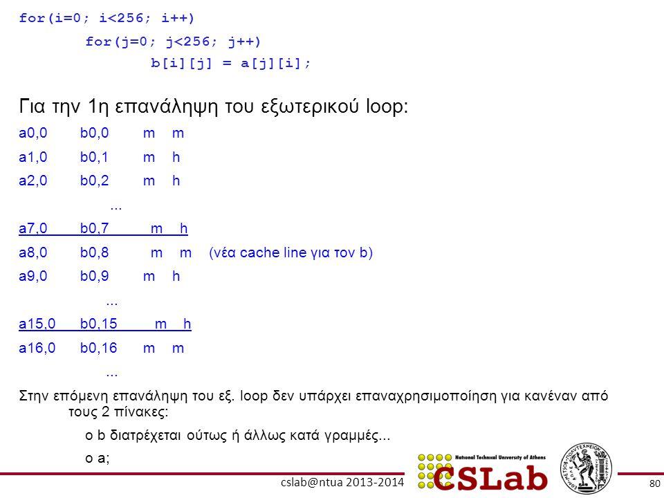 80 cslab@ntua 2013-2014 for(i=0; i<256; i++) for(j=0; j<256; j++) b[i][j] = a[j][i]; Για την 1η επανάληψη του εξωτερικού loop: a0,0 b0,0m m a1,0 b0,1m