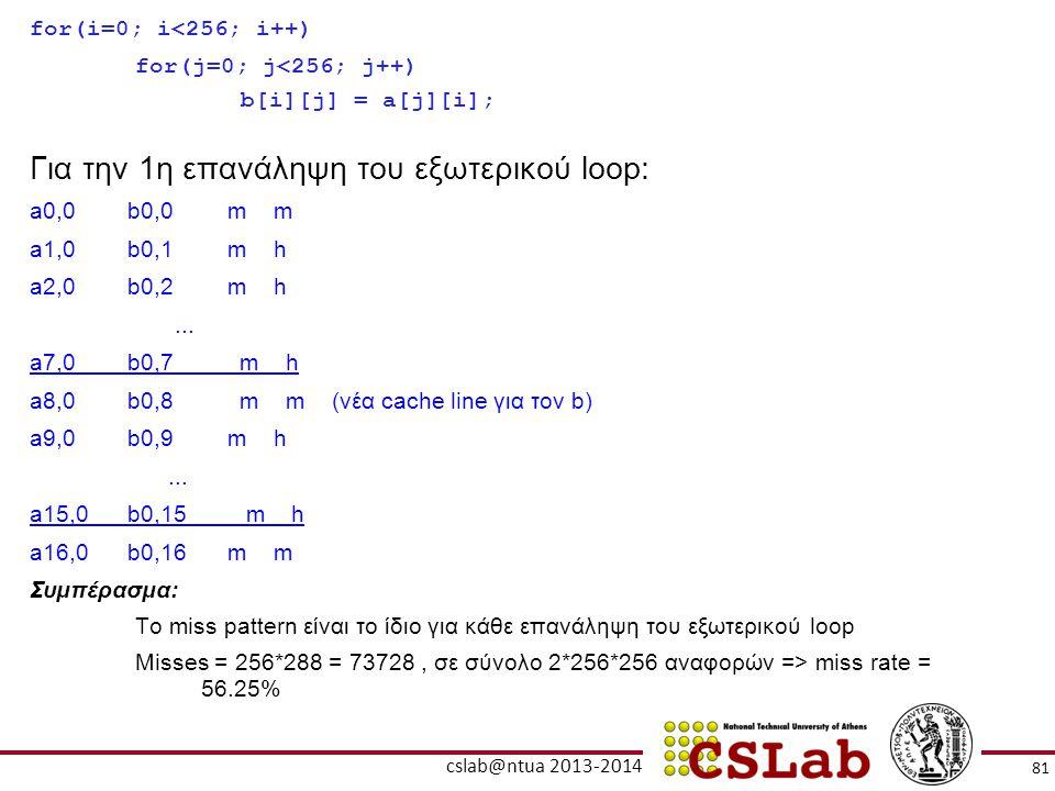 81 cslab@ntua 2013-2014 for(i=0; i<256; i++) for(j=0; j<256; j++) b[i][j] = a[j][i]; Για την 1η επανάληψη του εξωτερικού loop: a0,0 b0,0m m a1,0 b0,1m