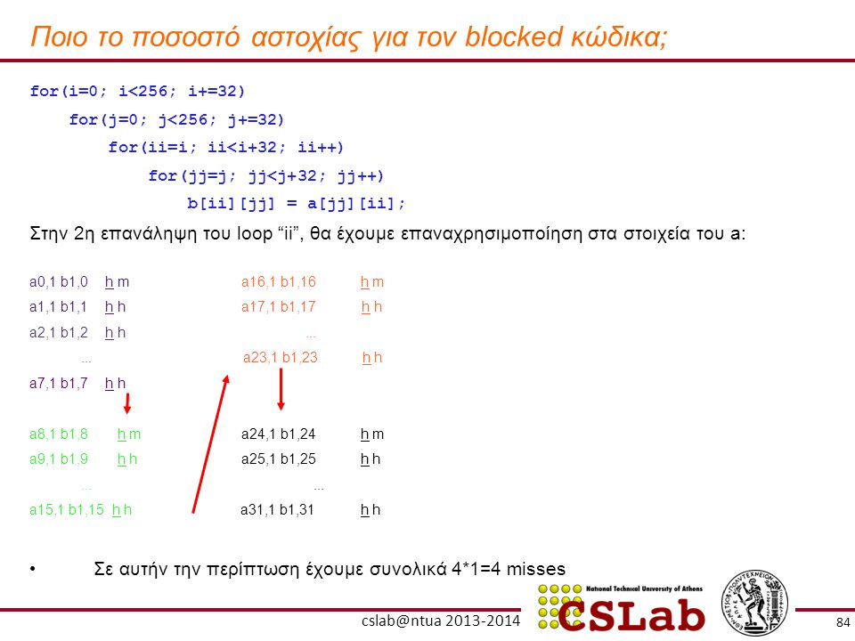 Ποιο το ποσοστό αστοχίας για τον blocked κώδικα; for(i=0; i<256; i+=32) for(j=0; j<256; j+=32) for(ii=i; ii<i+32; ii++) for(jj=j; jj<j+32; jj++) b[ii]