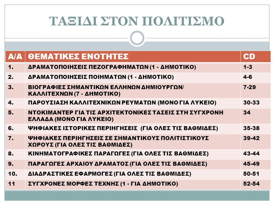 ΤΑΞΙΔΙ ΣΤΟΝ ΠΟΛΙΤΙΣΜΟ Α/ΑΘΕΜΑΤΙΚΕΣ ΕΝΟΤΗΤΕΣCD 1.ΔΡΑΜΑΤΟΠΟΙΗΣΕΙΣ ΠΕΖΟΓΡΑΦΗΜΑΤΩΝ (1 - ΔΗΜΟΤΙΚΟ)1-3 2.ΔΡΑΜΑΤΟΠΟΙΗΣΕΙΣ ΠΟΙΗΜΑΤΩΝ (1 - ΔΗΜΟΤΙΚΟ)4-6 3.ΒΙΟΓΡΑΦΙΕΣ ΣΗΜΑΝΤΙΚΩΝ ΕΛΛΗΝΩΝ ΔΗΜΙΟΥΡΓΩΝ/ ΚΑΛΛΙΤΕΧΝΩΝ (7 - ΔΗΜΟΤΙΚΟ) 7-29 4.ΠΑΡΟΥΣΙΑΣΗ ΚΑΛΛΙΤΕΧΝΙΚΩΝ ΡΕΥΜΑΤΩΝ (ΜΟΝΟ ΓΙΑ ΛΥΚΕΙΟ)30-33 5.ΝΤΟΚΙΜΑΝΤΕΡ ΓΙΑ ΤΙΣ ΑΡΧΙΤΕΚΤΟΝΙΚΕΣ ΤΑΣΕΙΣ ΣΤΗ ΣΥΓΧΡΟΝΗ ΕΛΛΑΔΑ (ΜΟΝΟ ΓΙΑ ΛΥΚΕΙΟ) 34 6.ΨΗΦΙΑΚΕΣ ΙΣΤΟΡΙΚΕΣ ΠΕΡΙΗΓΗΣΕΙΣ (ΓΙΑ ΟΛΕΣ ΤΙΣ ΒΑΘΜΙΔΕΣ)35-38 7.ΨΗΦΙΑΚΕΣ ΠΕΡΙΗΓΗΣΕΙΣ ΣΕ ΣΗΜΑΝΤΙΚΟΥΣ ΠΟΛΙΤΙΣΤΙΚΟΥΣ ΧΩΡΟΥΣ (ΓΙΑ ΟΛΕΣ ΤΙΣ ΒΑΘΜΙΔΕΣ) 39-42 8.ΚΙΝΗΜΑΤΟΓΡΑΦΙΚΕΣ ΠΑΡΑΓΩΓΕΣ (ΓΙΑ ΟΛΕΣ ΤΙΣ ΒΑΘΜΙΔΕΣ)43-44 9.ΠΑΡΑΓΩΓΕΣ ΑΡΧΑΙΟΥ ΔΡΑΜΑΤΟΣ (ΓΙΑ ΟΛΕΣ ΤΙΣ ΒΑΘΜΙΔΕΣ)45-49 10.ΔΙΑΔΡΑΣΤΙΚΕΣ ΕΦΑΡΜΟΓΕΣ (ΓΙΑ ΟΛΕΣ ΤΙΣ ΒΑΘΜΙΔΕΣ)50-51 11ΣΥΓΧΡΟΝΕΣ ΜΟΡΦΕΣ ΤΕΧΝΗΣ (1 - ΓΙΑ ΔΗΜΟΤΙΚΟ)52-54