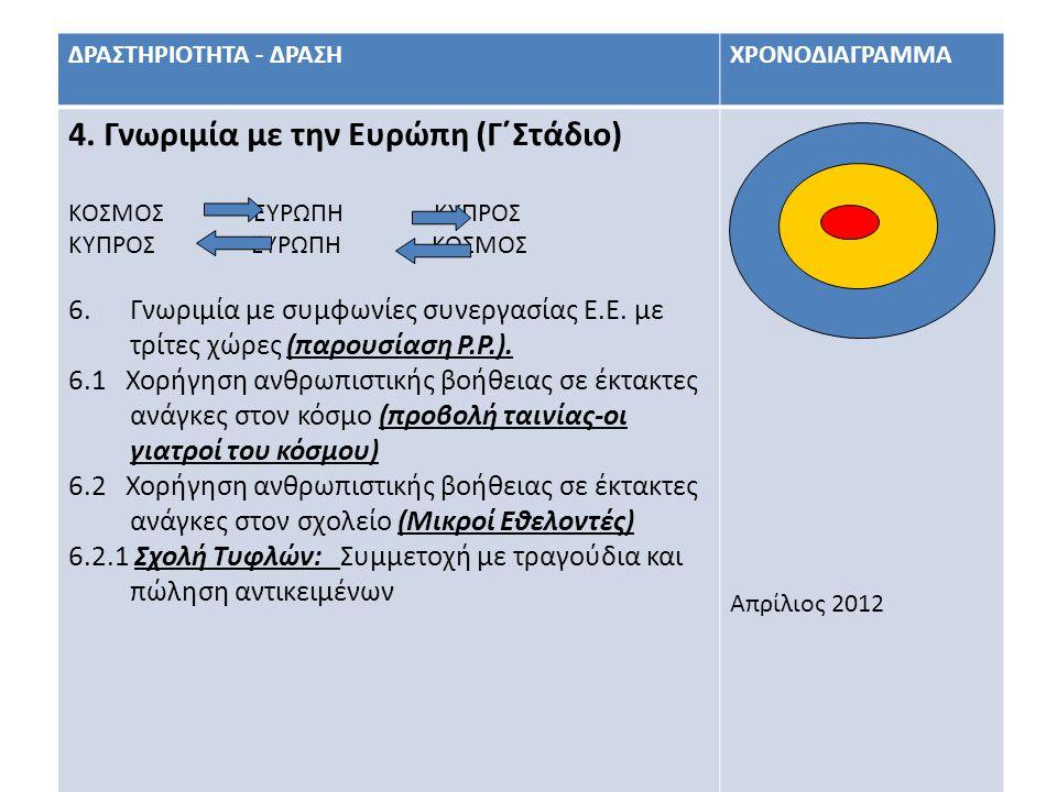 17 ΔΡΑΣΤΗΡΙΟΤΗΤΑ - ΔΡΑΣΗΧΡΟΝΟΔΙΑΓΡΑΜΜΑ 4. Γνωριμία με την Ευρώπη (Γ΄Στάδιο) ΚΟΣΜΟΣ ΕΥΡΩΠΗ ΚΥΠΡΟΣ ΚΥΠΡΟΣ ΕΥΡΩΠΗ ΚΟΣΜΟΣ 6.Γνωριμία με συμφωνίες συνεργασ