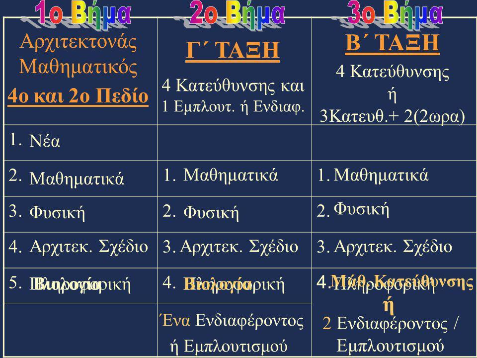 1. 2.1. 3.2. 4.3. 5.4. Γ΄ ΤΑΞΗ 4 Κατεύθυνσης και 1 Εμπλουτ. ή Ενδιαφ. 4ο και 2ο Πεδίο Β΄ ΤΑΞΗ 4 Κατεύθυνσης ή 3Κατευθ.+ 2(2ωρα) Νέα Μαθηματικά Φυσική