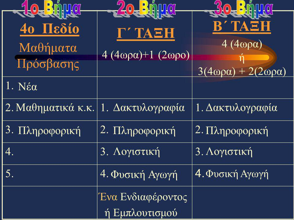 1. 2.1. 3.2. 4.3. 5.4. Γ΄ ΤΑΞΗ 4 (4ωρα)+1 (2ωρο) Μαθήματα Πρόσβασης Β΄ ΤΑΞΗ 4 (4ωρα) ή 3(4ωρα) + 2(2ωρα) Νέα Μαθηματικά κ.κ. Πληροφορική Δακτυλογραφία