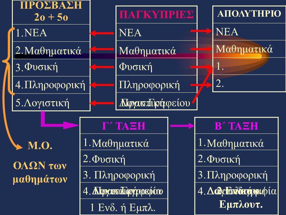 ΠΡΟΣΒΑΣΗ 2ο + 5ο 1. 2. 3. 4. ΠΑΓΚΥΠΡΙΕΣ ΑΠΟΛΥΤΗΡΙΟ ΝΕΑ Μαθηματικά 1. 2. Γ΄ ΤΑΞΗ 1. 2. 3. 4. Β΄ ΤΑΞΗ 1. 2. 3. 4. Μ.Ο. ΟΛΩΝ των μαθημάτων ΝΕΑΝΕΑ Μαθηματ