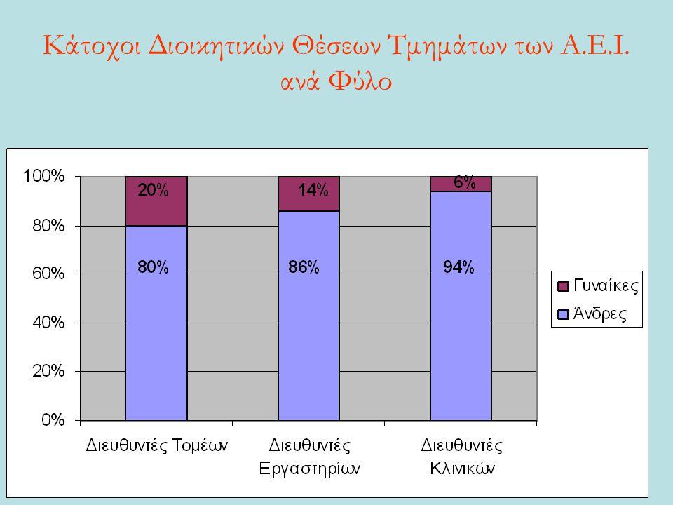 Κάτοχοι Διοικητικών Θέσεων Τμημάτων των Α.Ε.Ι. ανά Φύλο