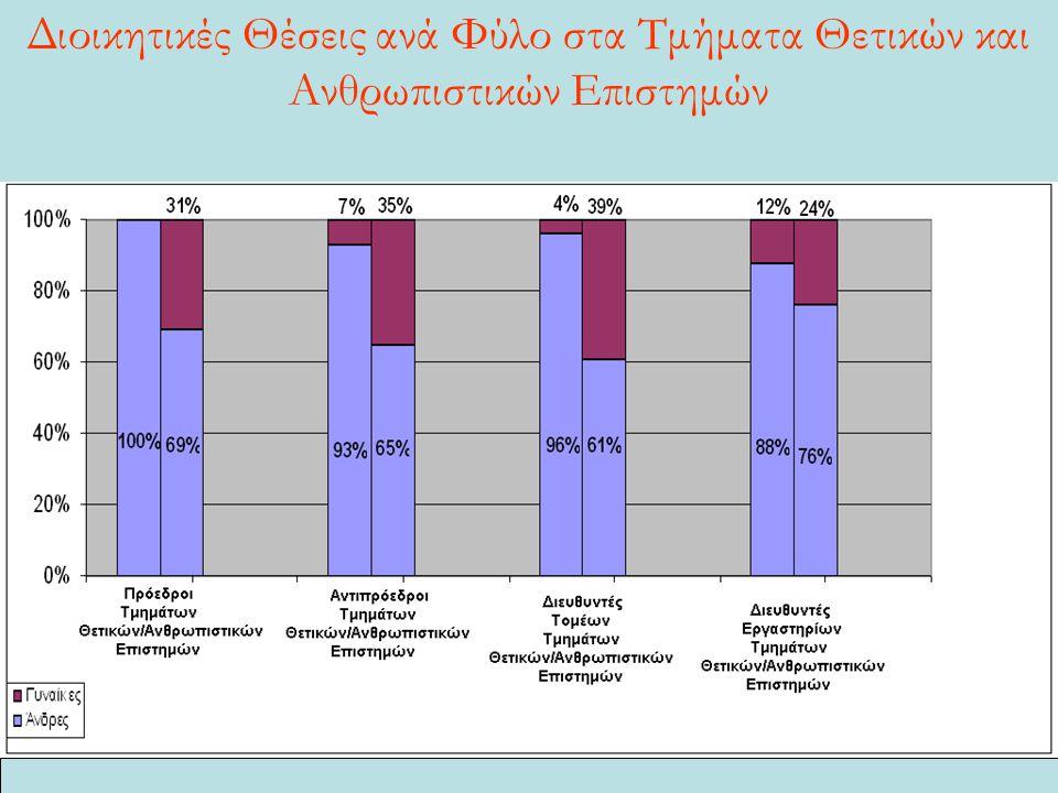 Διοικητικές Θέσεις ανά Φύλο στα Τμήματα Θετικών και Ανθρωπιστικών Επιστημών