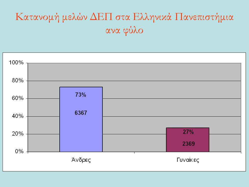 Κατανομή μελών ΔΕΠ στα Ελληνικά Πανεπιστήμια ανα φύλο