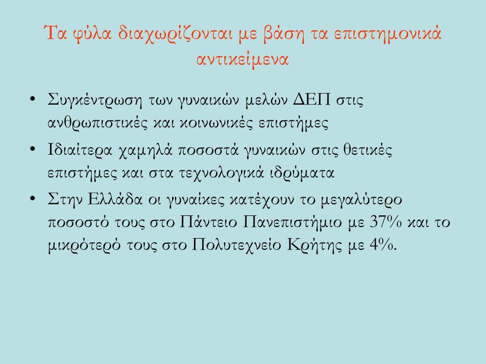 Τα φύλα διαχωρίζονται με βάση τα επιστημονικά αντικείμενα Συγκέντρωση των γυναικών μελών ΔΕΠ στις ανθρωπιστικές και κοινωνικές επιστήμες Ιδιαίτερα χαμηλά ποσοστά γυναικών στις θετικές επιστήμες και στα τεχνολογικά ιδρύματα Στην Ελλάδα οι γυναίκες κατέχουν το μεγαλύτερο ποσοστό τους στο Πάντειο Πανεπιστήμιο με 37% και το μικρότερό τους στο Πολυτεχνείο Κρήτης με 4%.