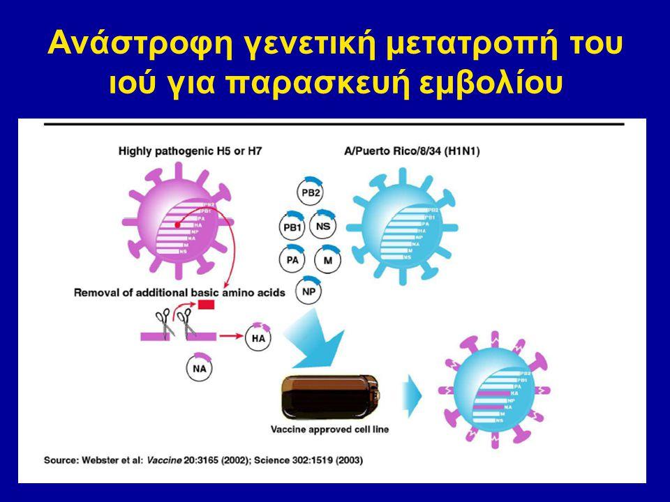 Ανάστροφη γενετική μετατροπή του ιού για παρασκευή εμβολίου