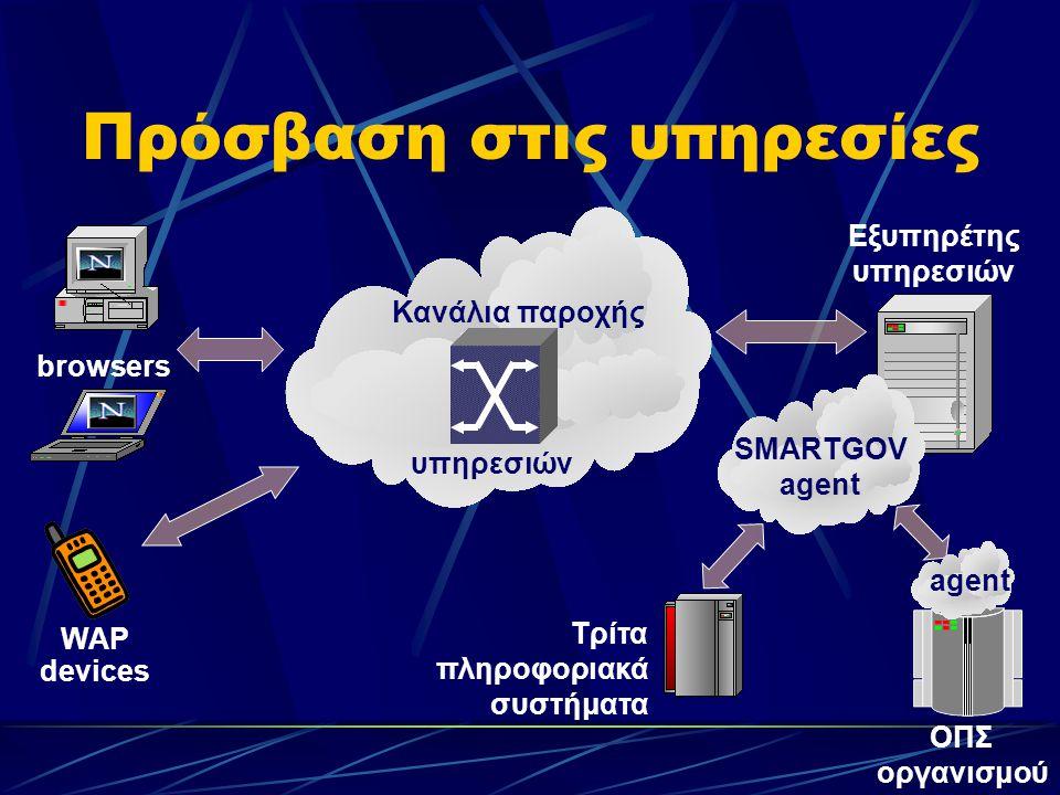 Πρόσβαση στις υπηρεσίες browsers WAP devices Κανάλια παροχής υπηρεσιών Εξυπηρέτης υπηρεσιών ΟΠΣ οργανισμού SMARTGOV agent Τρίτα πληροφοριακά συστήματα