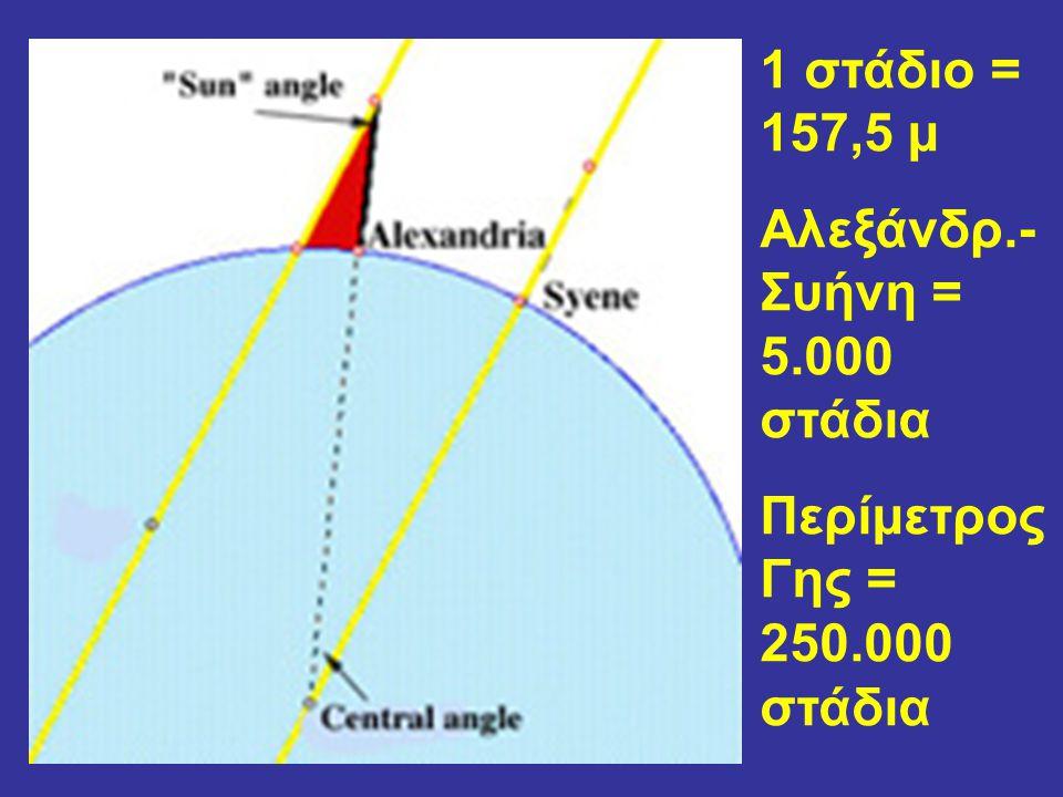 1 στάδιο = 157,5 μ Αλεξάνδρ.- Συήνη = 5.000 στάδια Περίμετρος Γης = 250.000 στάδια