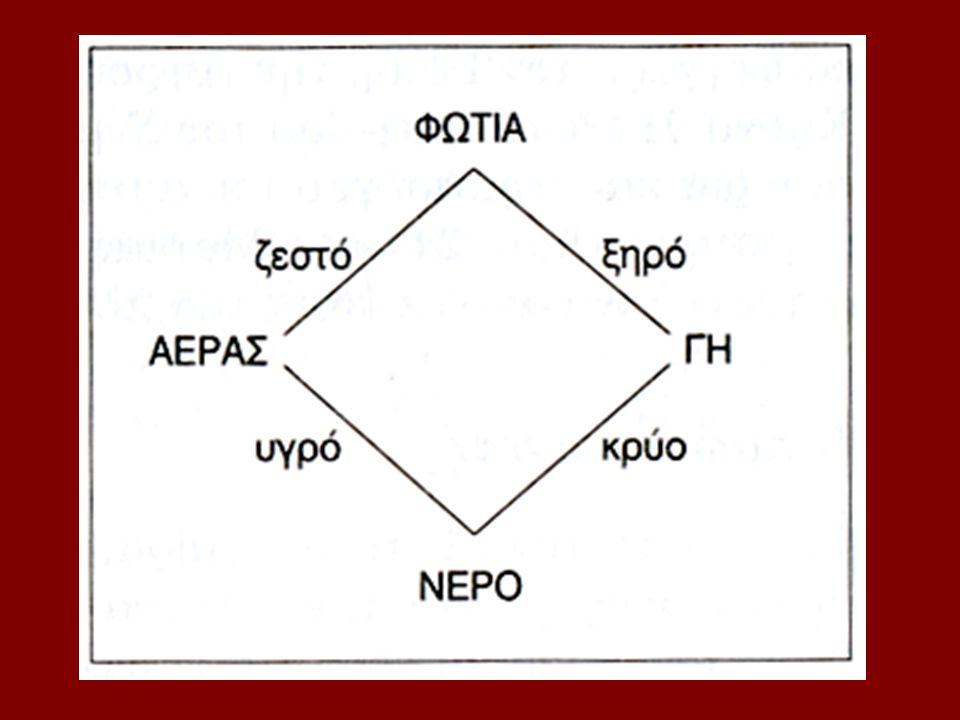 Επιχειρήματα για τη σφαιρικότητα της Γης 1 Το βαρύ στοιχείο Γη έχει ως φυσική του θέση το κέντρο.