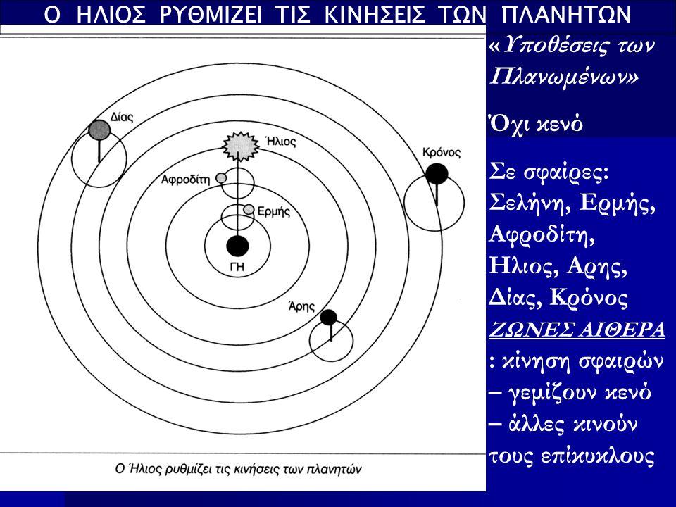 Ο ΗΛΙΟΣ ΡΥΘΜΙΖΕΙ ΤΙΣ ΚΙΝΗΣΕΙΣ ΤΩΝ ΠΛΑΝΗΤΩΝ «Υποθέσεις των Πλανωμένων» Όχι κενό Σε σφαίρες: Σελήνη, Ερμής, Αφροδίτη, Ηλιος, Αρης, Δίας, Κρόνος ΖΩΝΕΣ ΑΙΘΕΡΑ : κίνηση σφαιρών – γεμίζουν κενό – άλλες κινούν τους επίκυκλους