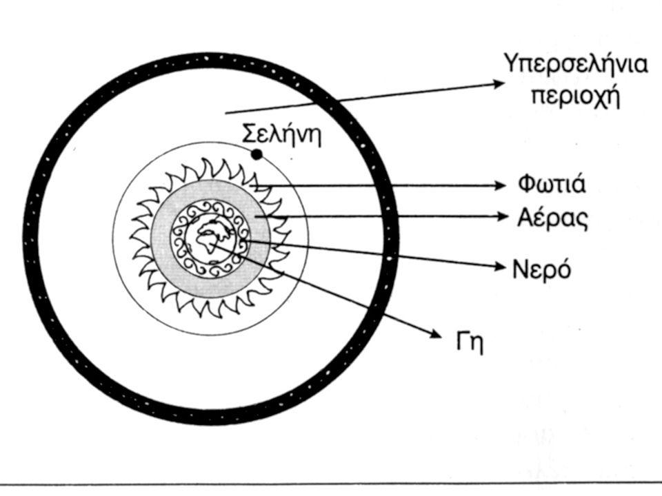 ΑΔΥΝΑΜΙΕΣ ΘΕΩΡΙΑΣ ΑΙΘΕΡΑ 1.Δεν εξηγεί το σύνορο των δύο κόσμων (πώς γίνεται η μετάβαση από την ευθύγραμμη στην κυκλική κίνηση; 2.Μετάδοση θερμότητας από τον Ηλιο > αφού ο Αιθέρας δεν χαρακτηρίζεται από το ΘΕΡΜΟ 3.