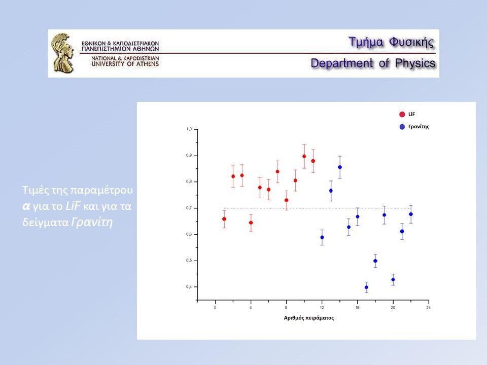 Διαφορετικές μετρήσεις σε LiF, με διαφορετικές τιμές ω και πως αυτή η διαφορά γίνεται εμφανής στην παράγωγο της καμπύλης προσαρμογής (fitting) της αθροιζόμενης εκλυόμενης ενέργειας.