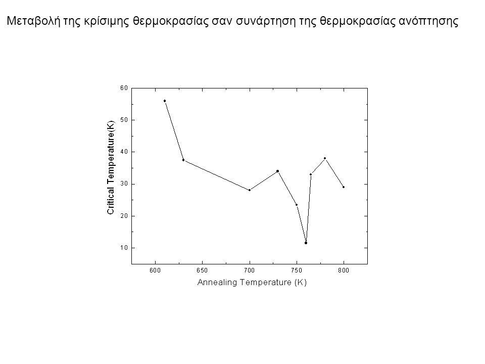 Μαγνητικές μετρήσεις για τον προσδιορισμό του διαγράμματος φάσεων της ύλης φλαξονίων 1.Μετρήσεις για σταθερή θερμοκρασία και μεταβλητό ac μαγνητικό πεδίο 2.Μετρήσεις για σταθερό dc μαγνητικό