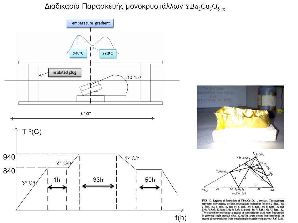 Διαδικασία Παρασκευής μονοκρυστάλλων ΥBa 2 Cu 3 O 6+x 940 o C 930 o C 10-15 o 61cm Insulated plug Temperature gradient 3 ο C/h 2 ο C/h 1 ο C/h 940 840 T o (C) t(h) 33h1h50h
