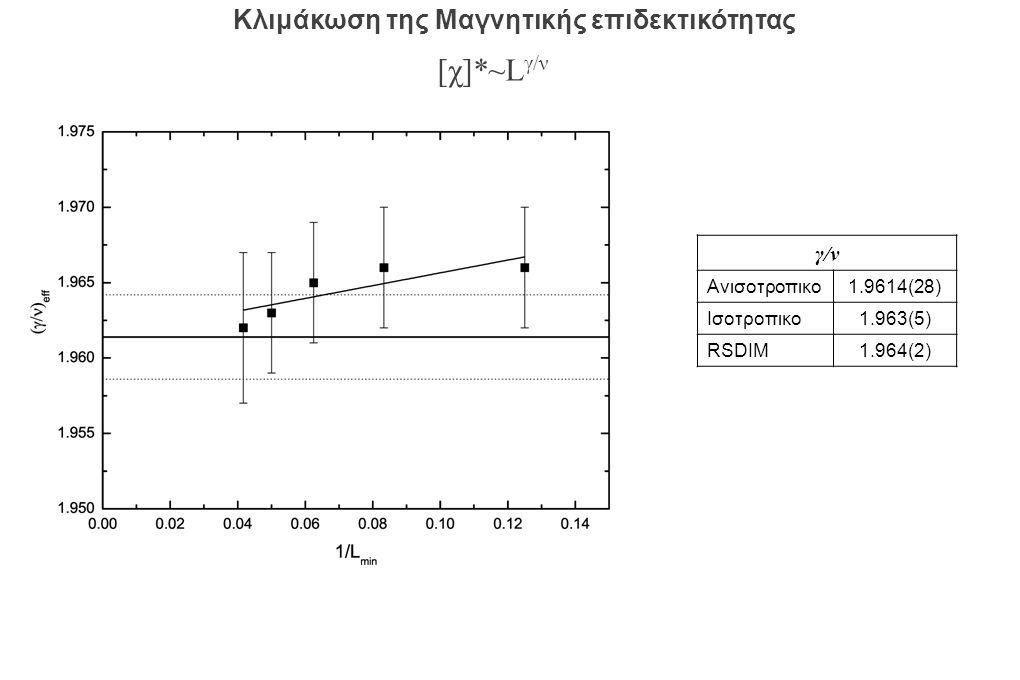 γ/ν Ανισοτροπικο1.9614(28) Ισοτροπικο1.963(5) RSDIM1.964(2) [χ]*~L γ/ν Κλιμάκωση της Μαγνητικής επιδεκτικότητας