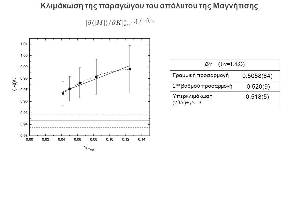 β/ν (1/ν=1.463) Γραμμική προσαρμογή 0.5058(84) 2 ου βαθμού προσαρμογή 0.520(9) Υπερκλιμάκωση (2β/ν)+γ/ν=3 0.518(5) ~L (1-β)/ν Κλιμάκωση της παραγώγου του απόλυτου της Μαγνήτισης