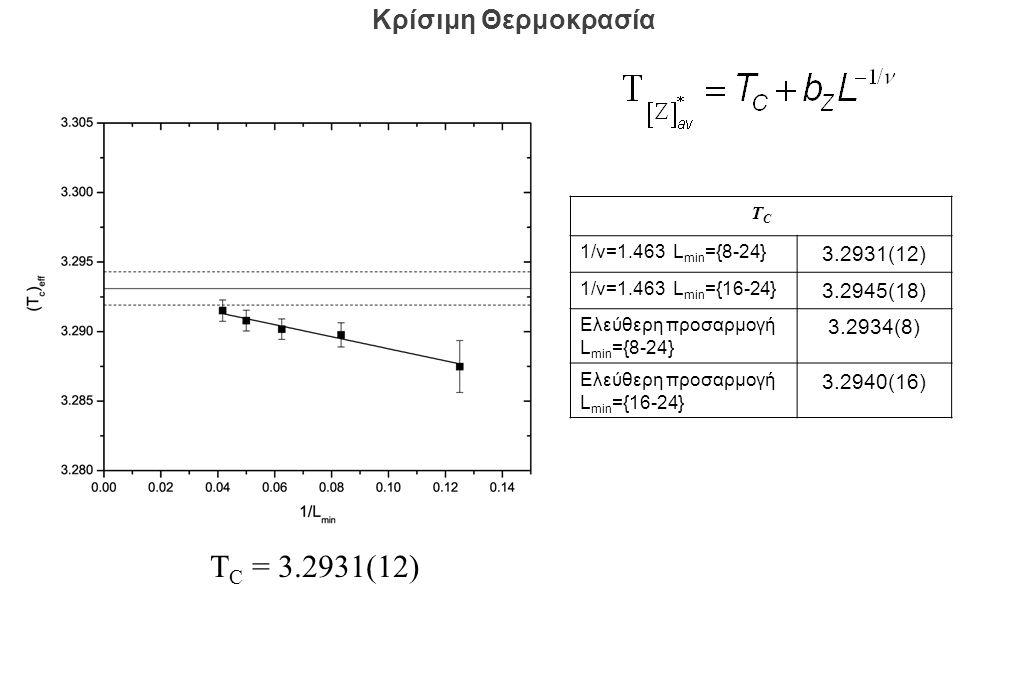 ΤCΤC 1/ν=1.463 L min ={8-24} 3.2931(12) 1/ν=1.463 L min ={16-24} 3.2945(18) Ελεύθερη προσαρμογή L min ={8-24} 3.2934(8) Ελεύθερη προσαρμογή L min ={16-24} 3.2940(16) Κρίσιμη Θερμοκρασία T C = 3.2931(12)