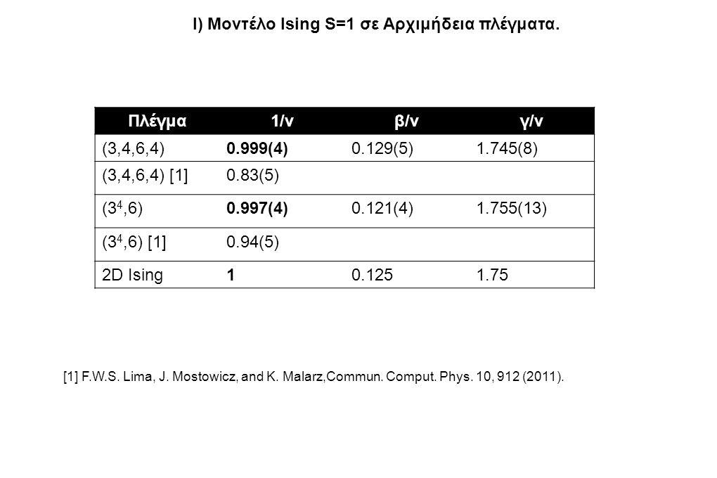 Πλέγμα1/νβ/νγ/ν (3,4,6,4)0.999(4)0.129(5)1.745(8) (3,4,6,4) [1]0.83(5) (3 4,6)0.997(4)0.121(4)1.755(13) (3 4,6) [1]0.94(5) 2D Ising10.1251.75 I) Μοντέλο Ising S=1 σε Αρχιμήδεια πλέγματα.