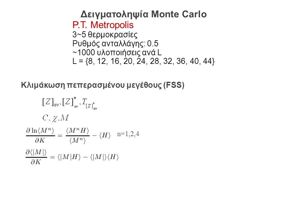 Κλιμάκωση των ροπών του λογαρίθμου της Μαγνήτισης ~L 1/ν 1/ν=1.463(3) ν Ανισοτροπικο0.6835(25) Ισοτροπικο0.683(3) RSDIM0.6837(53) 3d Pure Ising0.630(1)