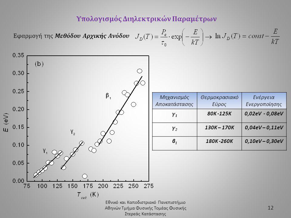 Εθνικό και Καποδιστριακό Πανεπιστήμιο Αθηνών Τμήμα Φυσικής Τομέας Φυσικής Στερεάς Κατάστασης 12 Υπολογισμός Διηλεκτρικών Παραμέτρων Εφαρμογή της Μεθόδ