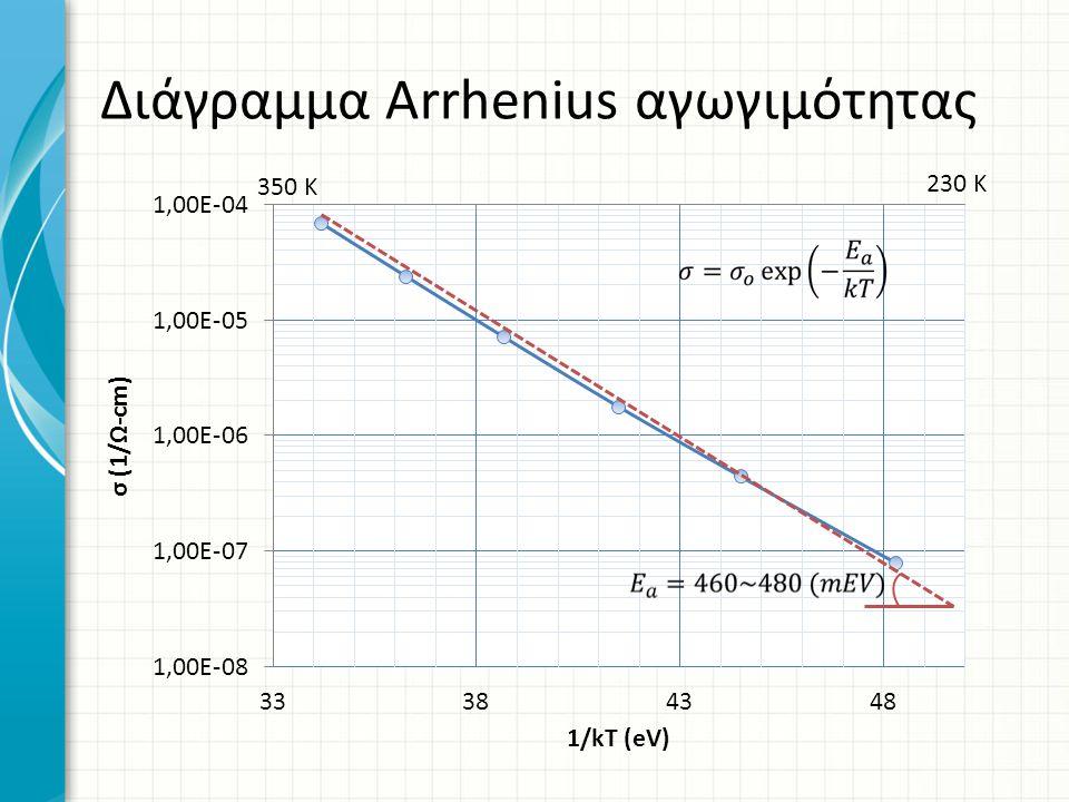 Διάγραμμα Arrhenius αγωγιμότητας 350 K 230 K