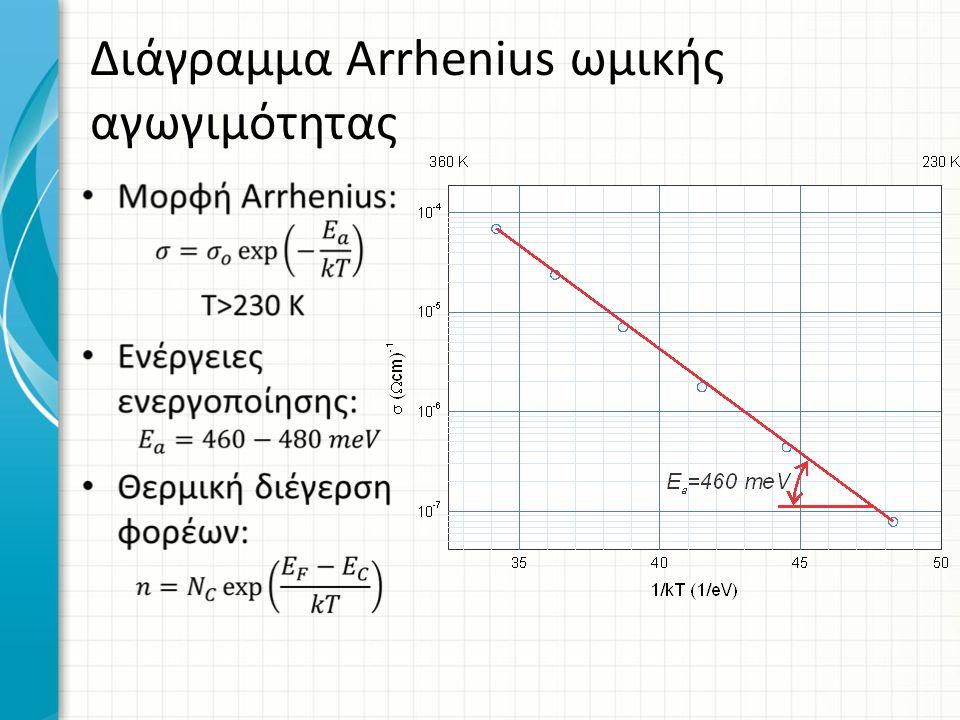 Διάγραμμα Arrhenius ωμικής αγωγιμότητας