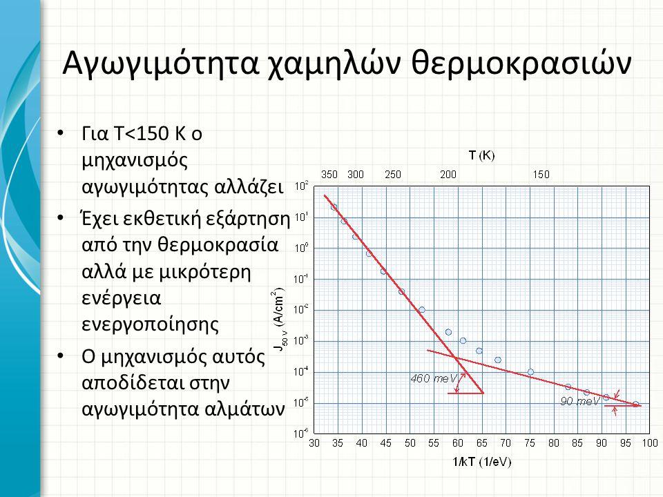 Αγωγιμότητα χαμηλών θερμοκρασιών Για Τ<150 Κ ο μηχανισμός αγωγιμότητας αλλάζει Έχει εκθετική εξάρτηση από την θερμοκρασία αλλά με μικρότερη ενέργεια ε