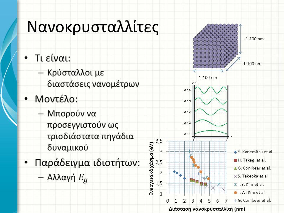 Νανοκρυσταλλίτες 1-100 nm