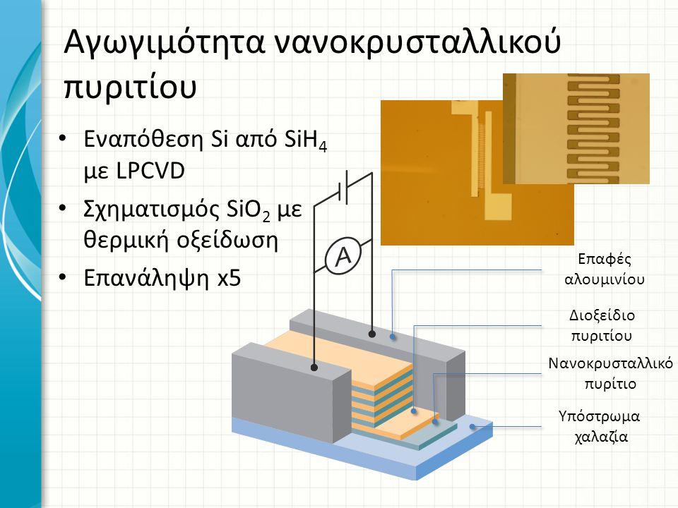 Αγωγιμότητα νανοκρυσταλλικού πυριτίου Υπόστρωμα χαλαζία Νανοκρυσταλλικό πυρίτιο Διοξείδιο πυριτίου Επαφές αλουμινίου Εναπόθεση Si από SiH 4 με LPCVD Σ