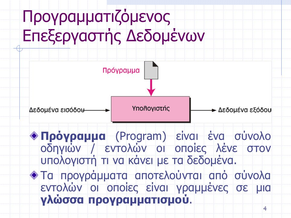 4 Προγραμματιζόμενος Επεξεργαστής Δεδομένων Πρόγραμμα (Program) είναι ένα σύνολο οδηγιών / εντολών οι οποίες λένε στον υπολογιστή τι να κάνει με τα δε