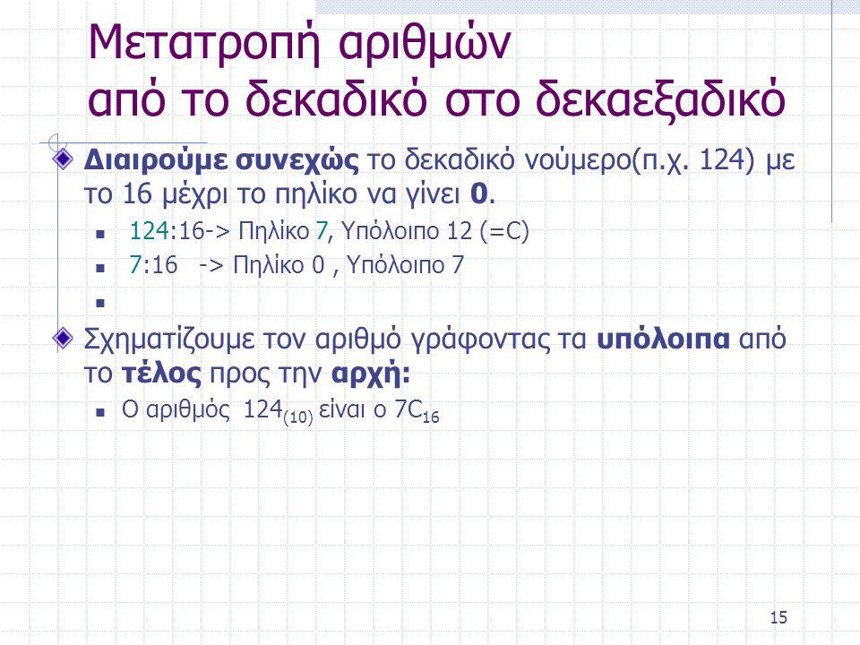 15 Μετατροπή αριθμών από το δεκαδικό στο δεκαεξαδικό Διαιρούμε συνεχώς το δεκαδικό νούμερο(π.χ.